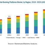 Global Investment banks focus on the domestic market
